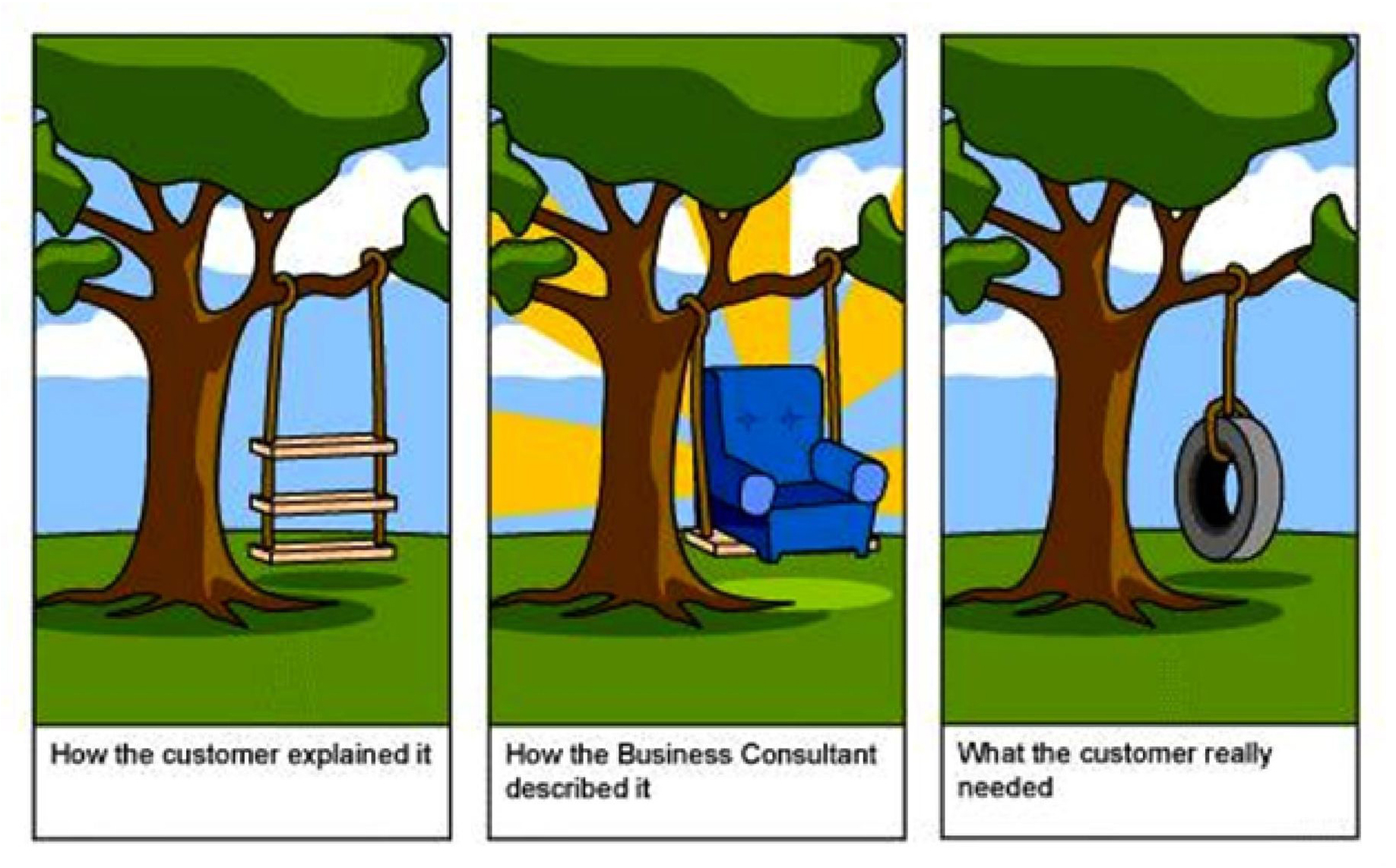 Was der Kunde beschrieb vs. Was der Kunde wirklich brauchte - klassisches Missverständnis in der Projektkonzeption